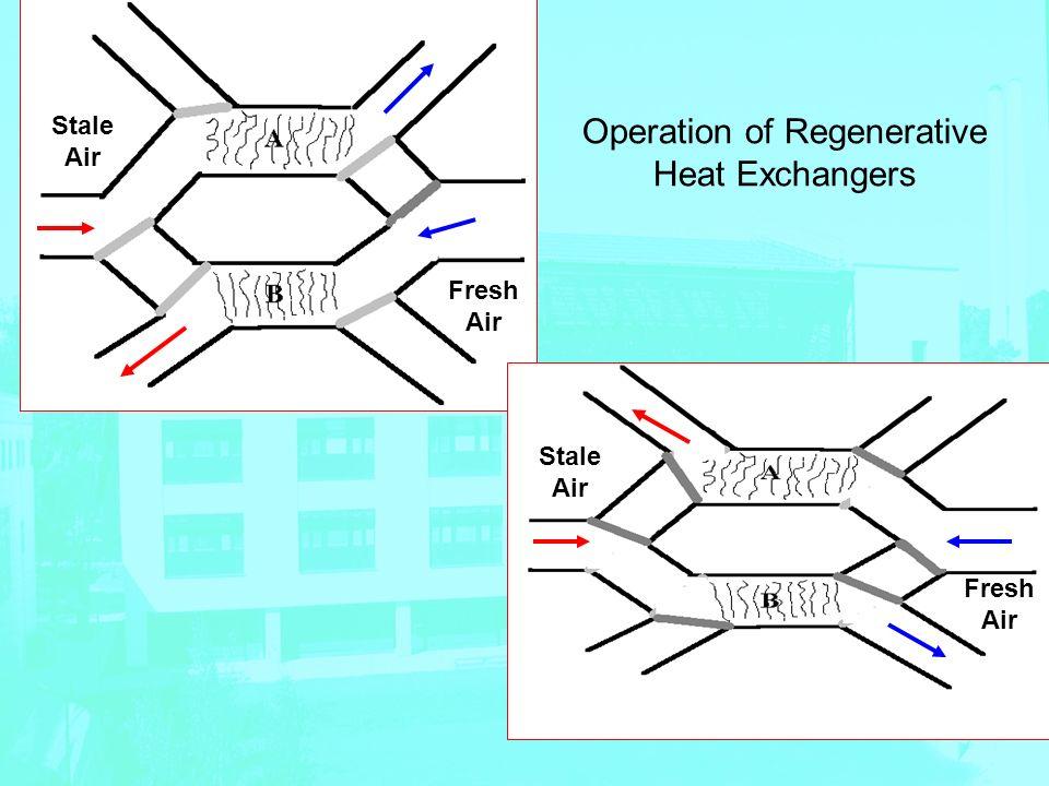 Fresh Air Stale Air Fresh Air Operation of Regenerative Heat Exchangers