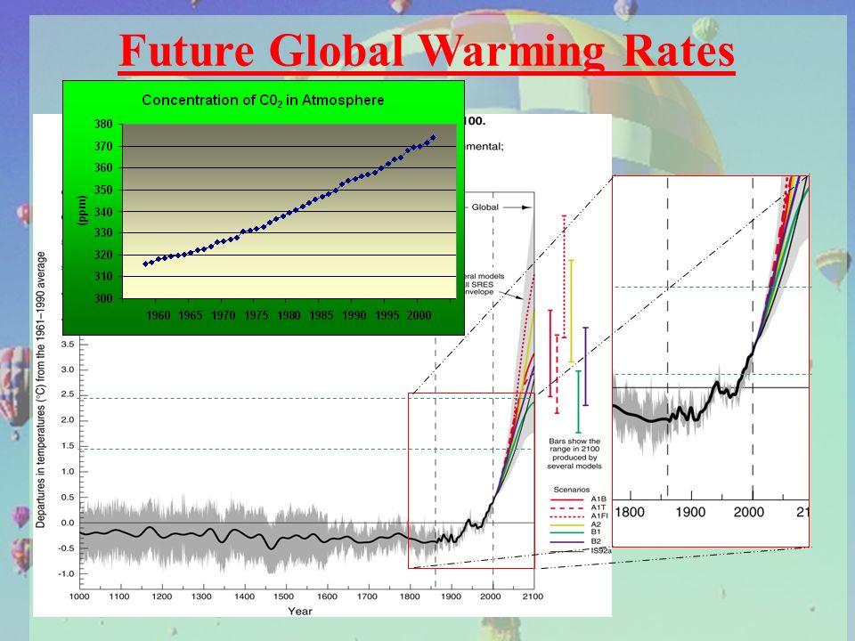 Future Global Warming Rates