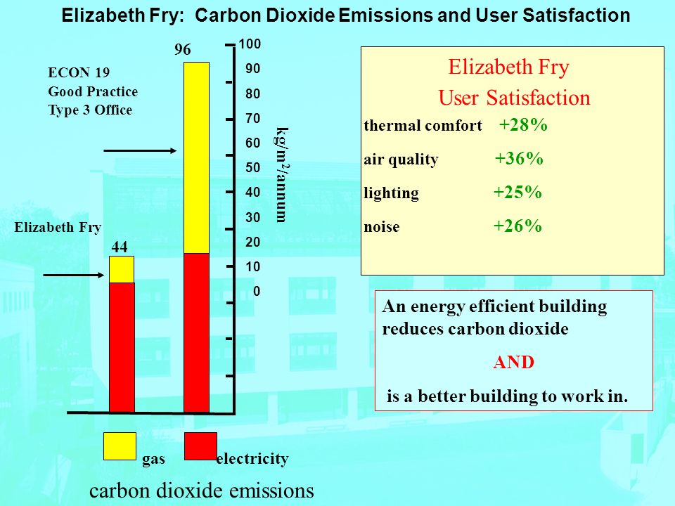 44 96 ECON 19 Good Practice Type 3 Office Elizabeth Fry 100 90 80 70 60 50 40 30 20 10 0 kg/m 2 /annum gas electricity carbon dioxide emissions thermal comfort +28% air quality +36% lighting +25% noise +26% Elizabeth Fry User Satisfaction An energy efficient building reduces carbon dioxide AND is a better building to work in.