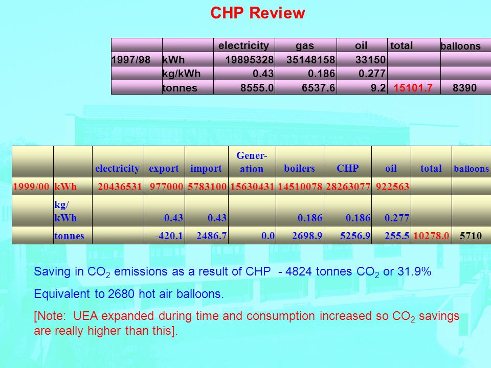CHP Review 839015101.79.26537.68555.0tonnes 0.2770.1860.43kg/kWh 331503514815819895328kWh1997/98 balloons totaloilgaselectricity 571010278.0255.55256.92698.90.02486.7-420.1 tonnes 0.2770.186 0.43-0.43 kg/ kWh 922563282630771451007815630431578310097700020436531kWh1999/00 balloons totaloilCHPboilers Gener- ationimportexportelectricity Saving in CO 2 emissions as a result of CHP - 4824 tonnes CO 2 or 31.9% Equivalent to 2680 hot air balloons.
