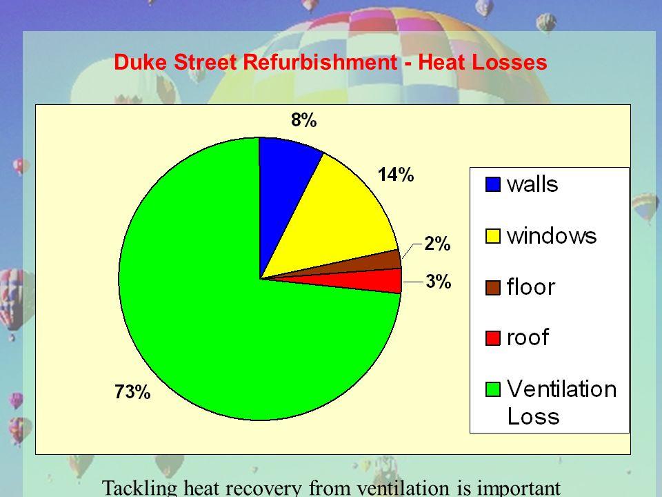 Duke Street Refurbishment - Heat Losses Tackling heat recovery from ventilation is important
