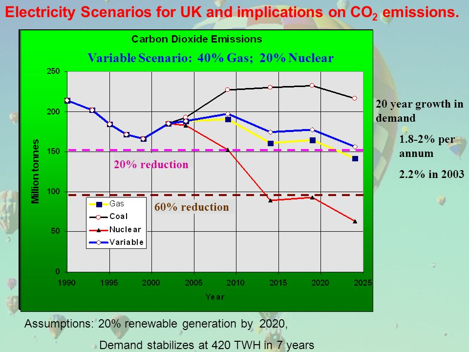 Assumptions: 20% renewable generation by 2020, Demand stabilizes at 420 TWH in 7 years Electricity Scenarios for UK and implications on CO 2 emissions.