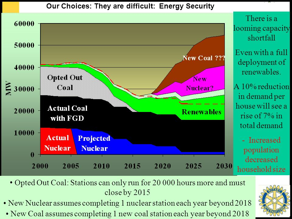 CRed Carbon Reduction Opted Out Coal: Stations can only run for 20 000 hours more and must close by 2015 New Nuclear assumes completing 1 nuclear station each year beyond 2018 New Coal assumes completing 1 new coal station each year beyond 2018 There is a looming capacity shortfall Even with a full deployment of renewables.