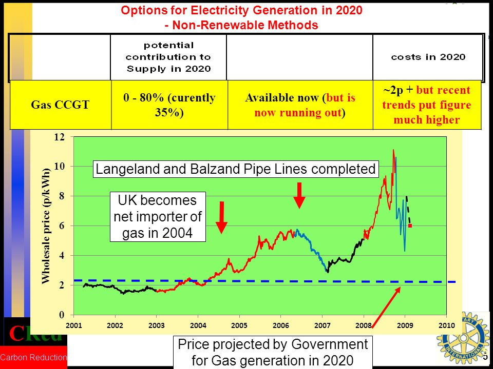 CRed Carbon Reduction 5 Options for Electricity Generation in 2020 - Non-Renewable Methods Gas CCGT 0 - 80% (curently 35%) Available now (but is now running out) ~2p + but recent trends put figure much higher UK becomes net importer of gas in 2004 Langeland and Balzand Pipe Lines completed Price projected by Government for Gas generation in 2020 5