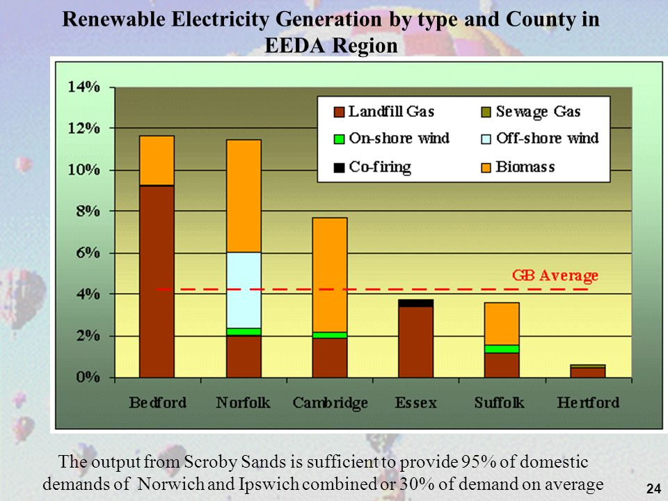 24 Renewable Electricity Generation by type and County in EEDA Region The output from Scroby Sands is sufficient to provide 95% of domestic demands of
