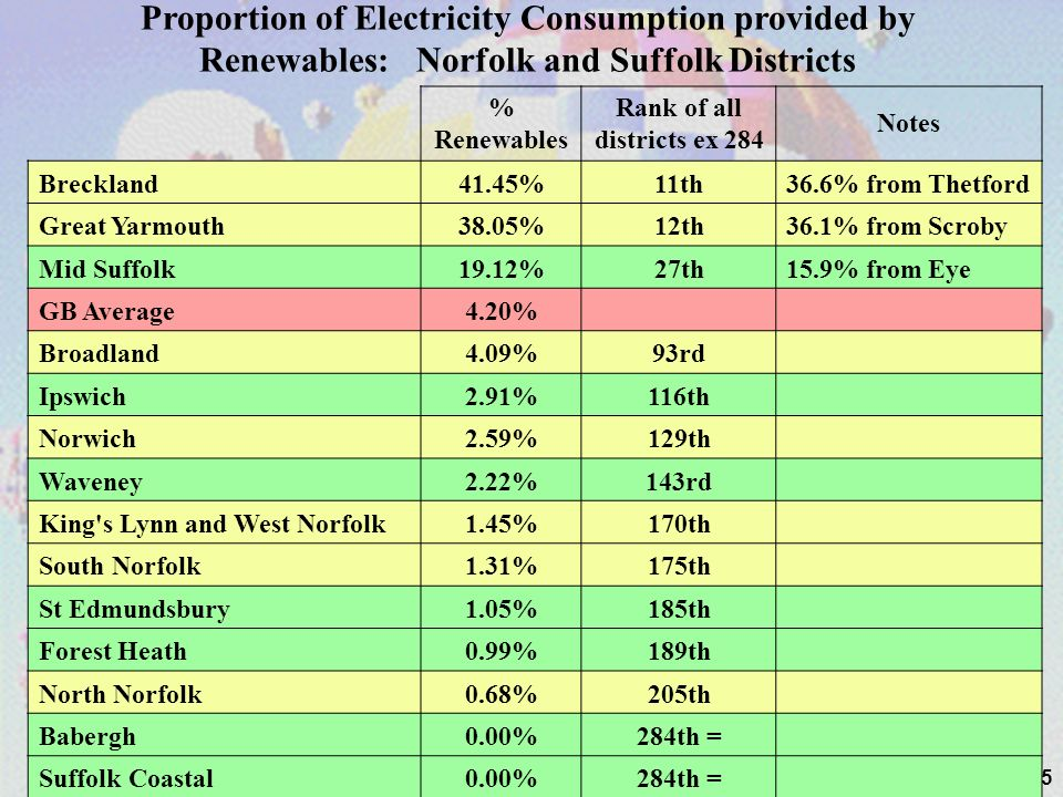25 % Renewables Rank of all districts ex 284 Notes Breckland41.45%11th36.6% from Thetford Great Yarmouth38.05%12th36.1% from Scroby Mid Suffolk19.12%2