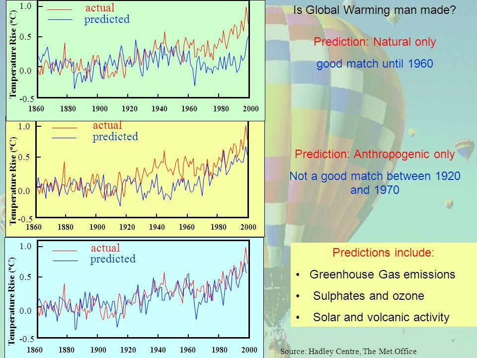 1.0 0.5 0.0 -0.5 1860 1880 1900 1920 1940 1960 1980 2000 Temperature Rise ( o C) 1.0 0.5 0.0 -0.5 1860 1880 1900 1920 1940 1960 1980 2000 Temperature