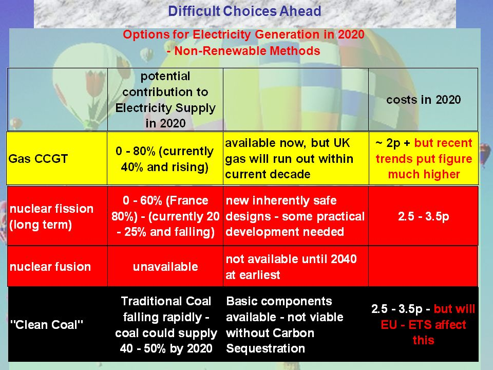 Options for Electricity Generation in 2020 - Non-Renewable Methods Difficult Choices Ahead