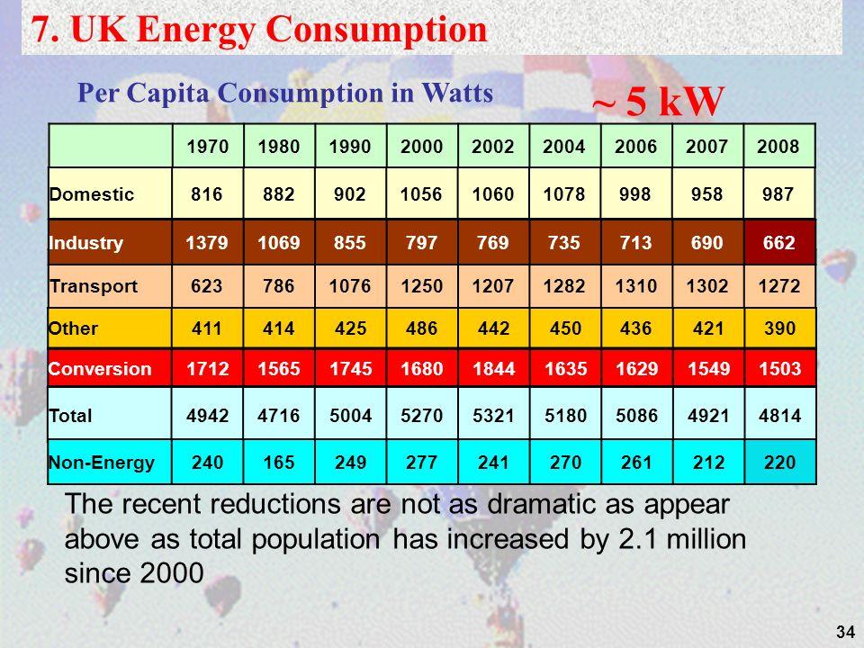 34 Per Capita Consumption in Watts ~ 5 kW 7.