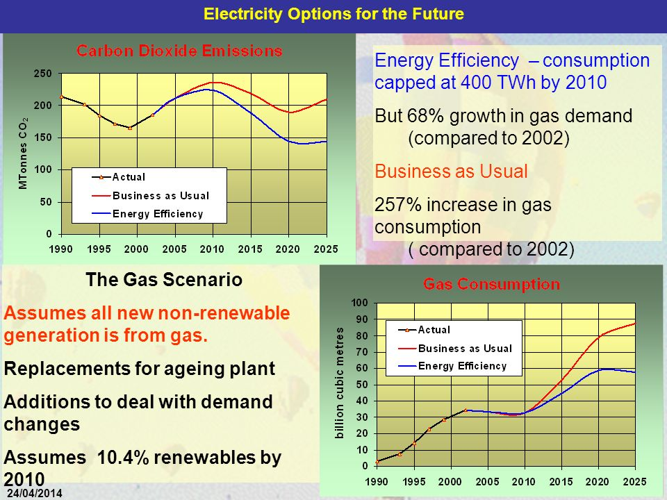 40 24/04/2014 The Gas Scenario Assumes all new non-renewable generation is from gas.