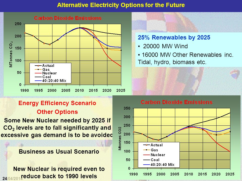 41 24/04/2014 Energy Efficiency Scenario Other Options Some New Nuclear needed by 2025 if CO 2 levels are to fall significantly and excessive gas demand is to be avoided Business as Usual Scenario New Nuclear is required even to reduce back to 1990 levels 25% Renewables by 2025 20000 MW Wind 16000 MW Other Renewables inc.