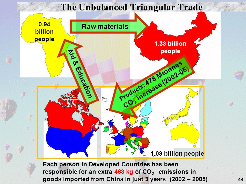 44 1.33 billion people 0.94 billion people Raw materials 1.03 billion people Products : 478 Mtonnes CO 2 increase (2002-05) Aid & Education The Unbalanced Triangular Trade Each person in Developed Countries has been responsible for an extra 463 kg of CO 2 emissions in goods imported from China in just 3 years (2002 – 2005)