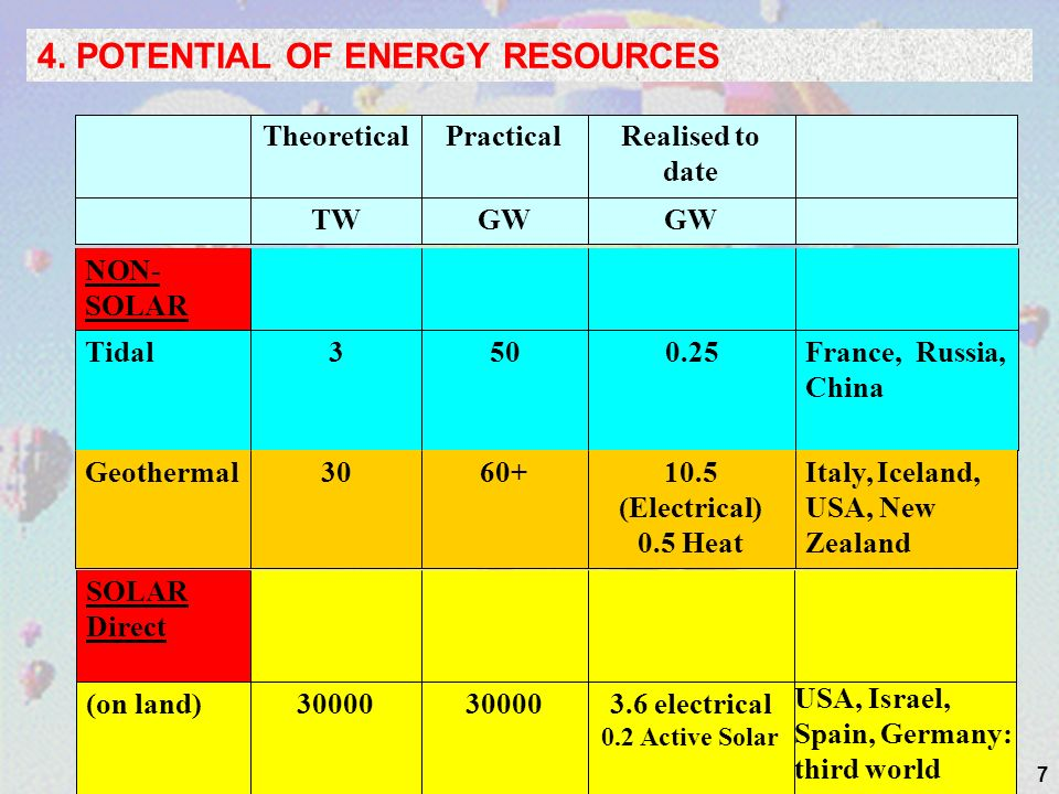 8 4. POTENTIAL OF ENERGY RESOURCES Normal hot water circuit Solar Circuit Solar Pump