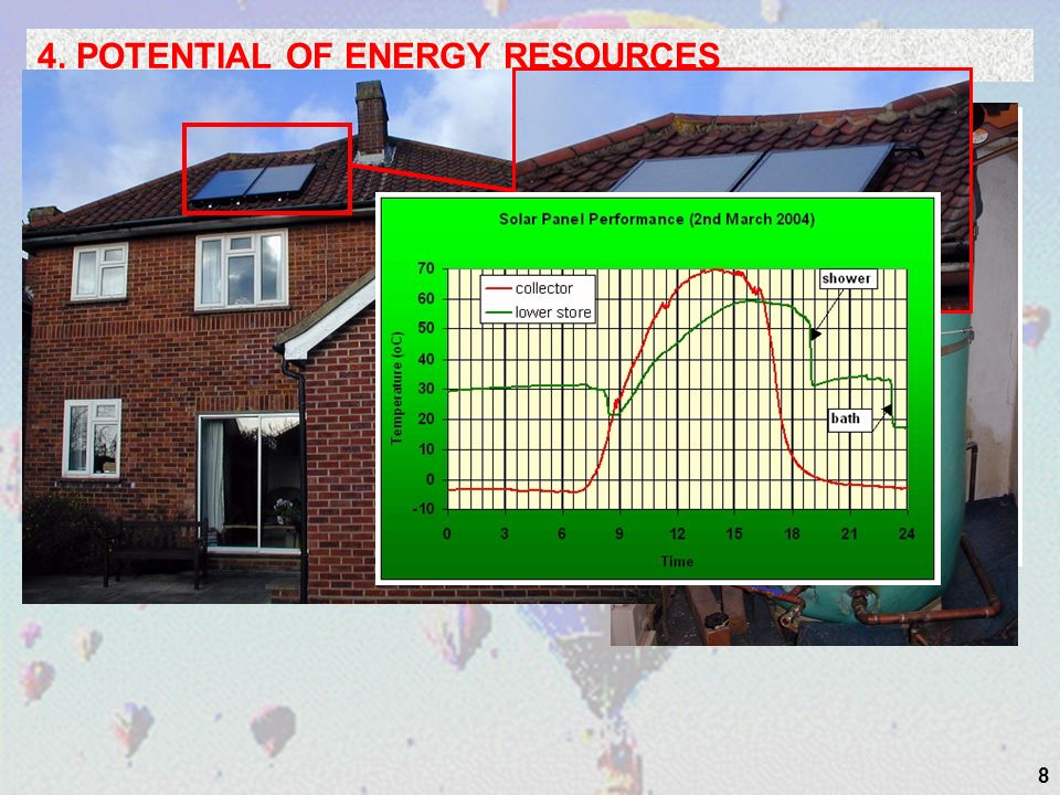8 4. POTENTIAL OF ENERGY RESOURCES Normal hot water circuit Solar Circuit Solar Pump