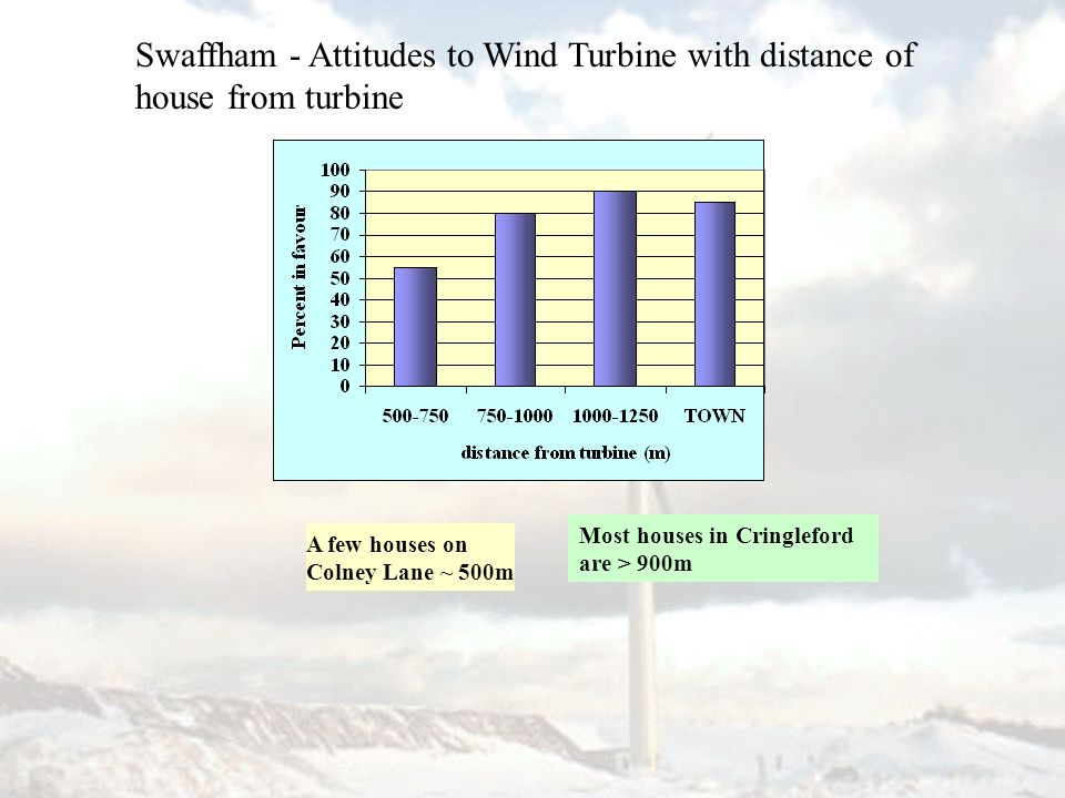 Swaffham - Attitudes to Wind Turbine with distance of house from turbine A few houses on Colney Lane ~ 500m Most houses in Cringleford are > 900m