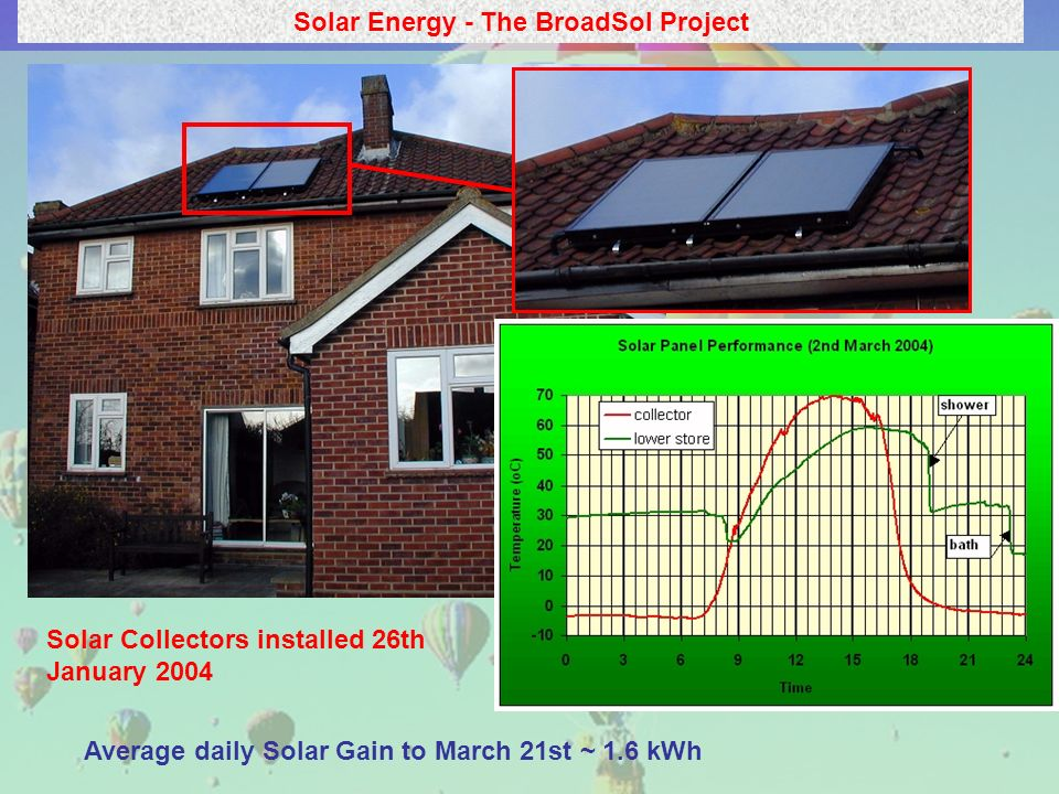 Solar Energy - The BroadSol Project Average daily Solar Gain to March 21st ~ 1.6 kWh Solar Collectors installed 26th January 2004