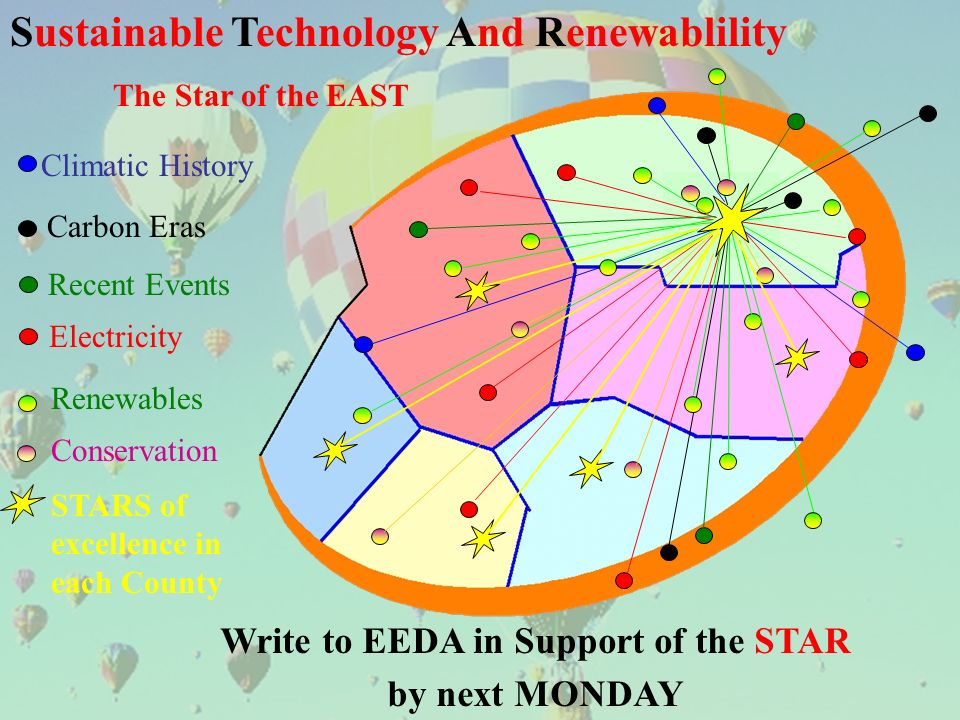Sustainable Technology And Renewablility The Star of the EAST Recent Events Carbon Eras Climatic History Electricity Renewables Conservation STARS of excellence in each County Write to EEDA in Support of the STAR by next MONDAY