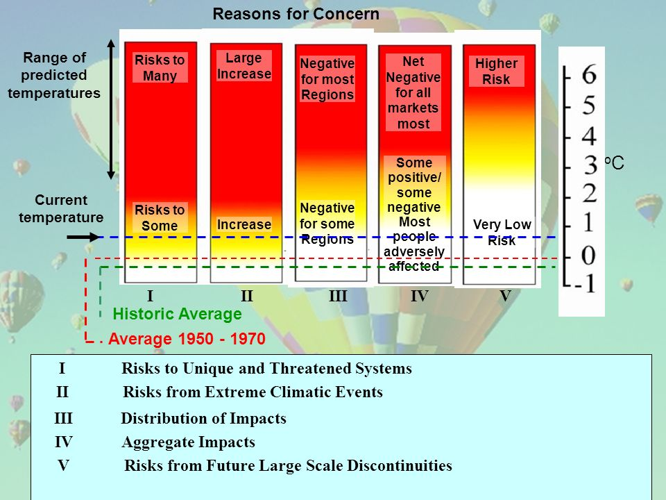 I Risks to Unique and Threatened Systems Reasons for Concern I II III IV V Range of predicted temperatures Risks to Many Risks to Some Large Increase