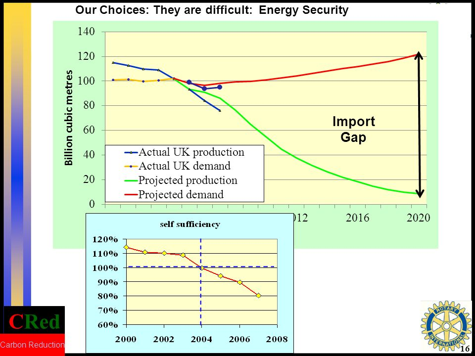 CRed Carbon Reduction 16 Our Choices: They are difficult: Energy Security Import Gap