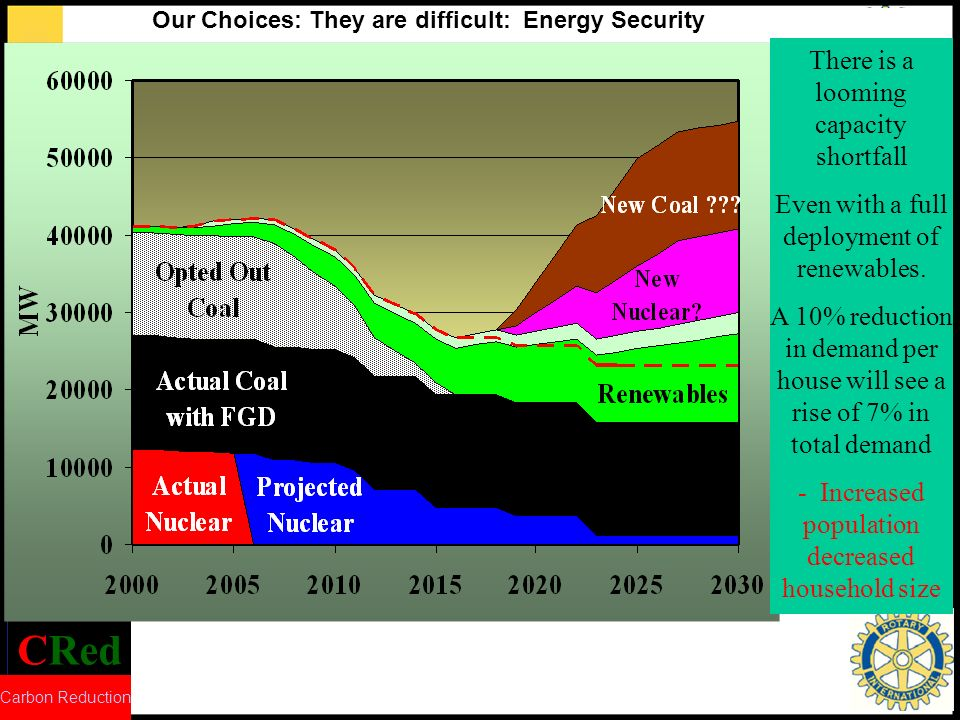 CRed Carbon Reduction There is a looming capacity shortfall Even with a full deployment of renewables.