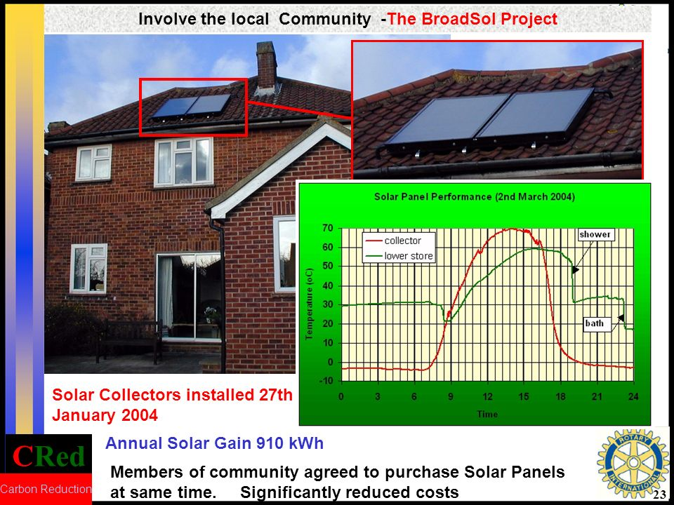 CRed Carbon Reduction 23 Involve the local Community -The BroadSol Project Annual Solar Gain 910 kWh Solar Collectors installed 27th January 2004 Members of community agreed to purchase Solar Panels at same time.