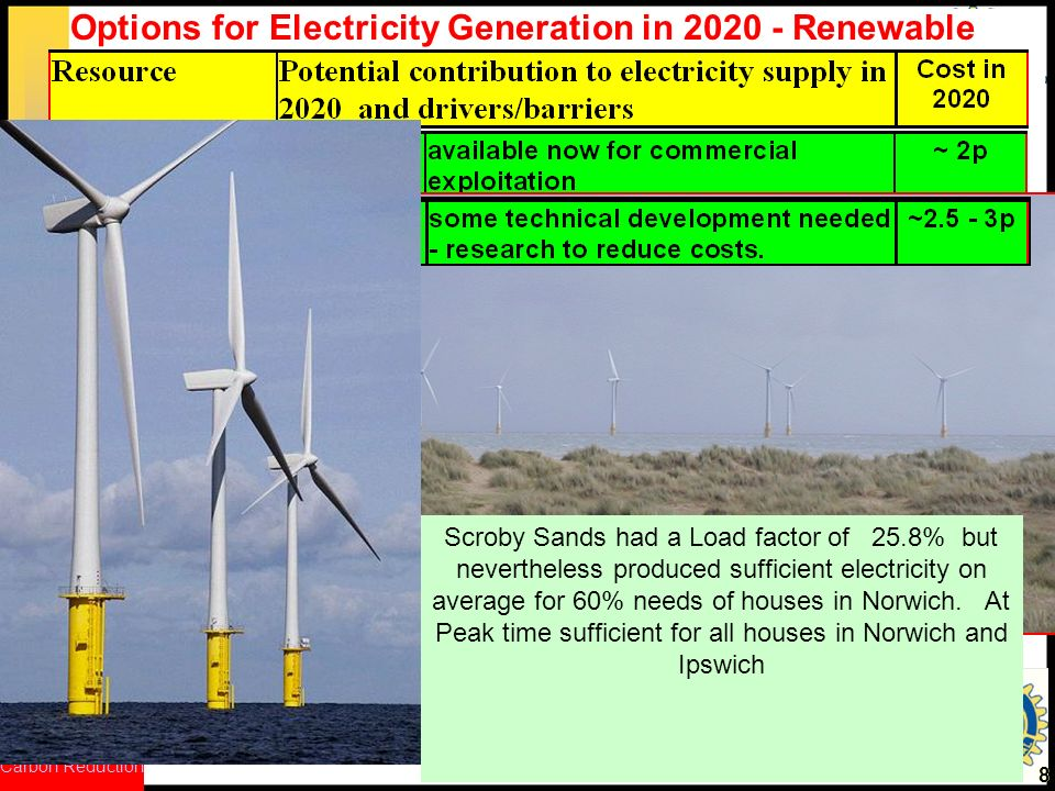 CRed Carbon Reduction 88 Options for Electricity Generation in Renewable Scroby Sands had a Load factor of 25.8% but nevertheless produced sufficient electricity on average for 60% needs of houses in Norwich.