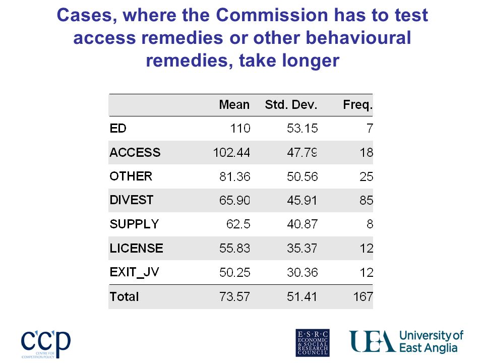 Cases, where the Commission has to test access remedies or other behavioural remedies, take longer