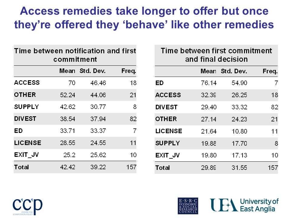 Access remedies take longer to offer but once theyre offered they behave like other remedies