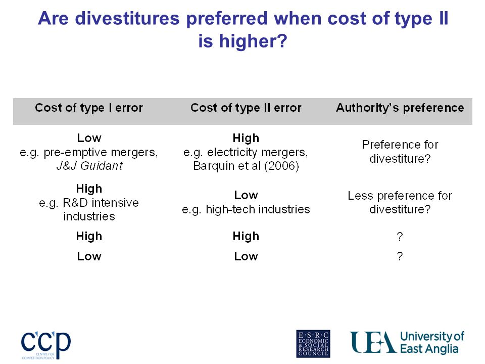 Are divestitures preferred when cost of type II is higher?