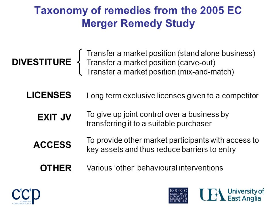 Taxonomy of remedies from the 2005 EC Merger Remedy Study Transfer a market position (stand alone business) Transfer a market position (carve-out) Tra