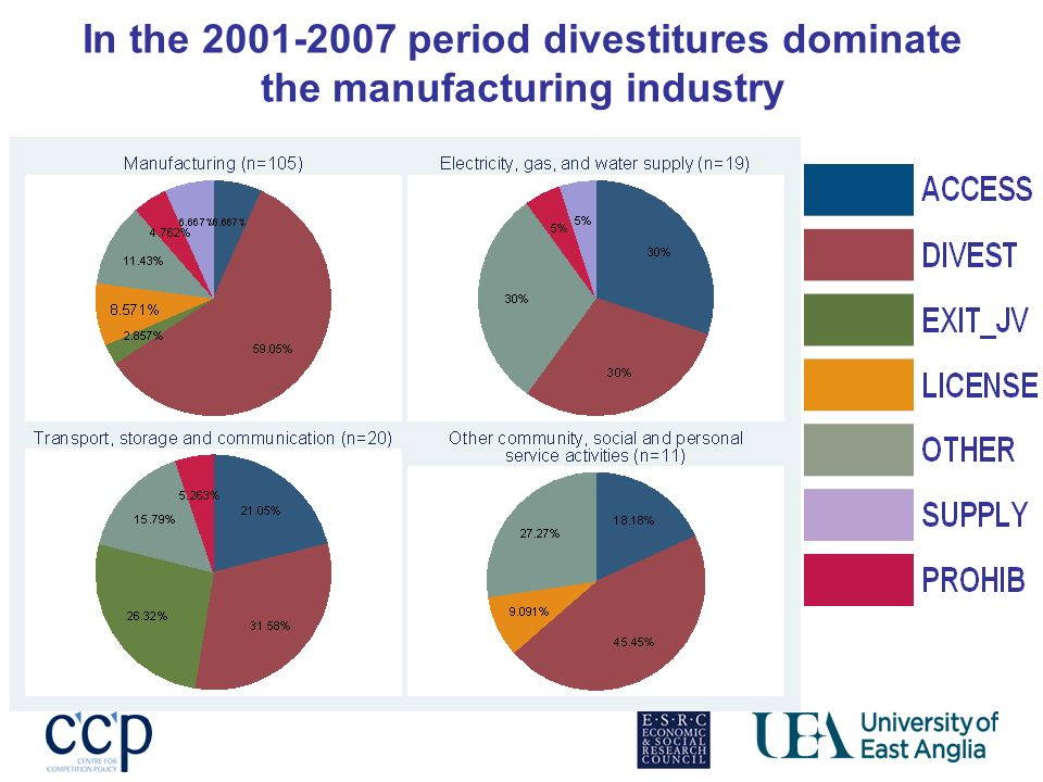 In the period divestitures dominate the manufacturing industry