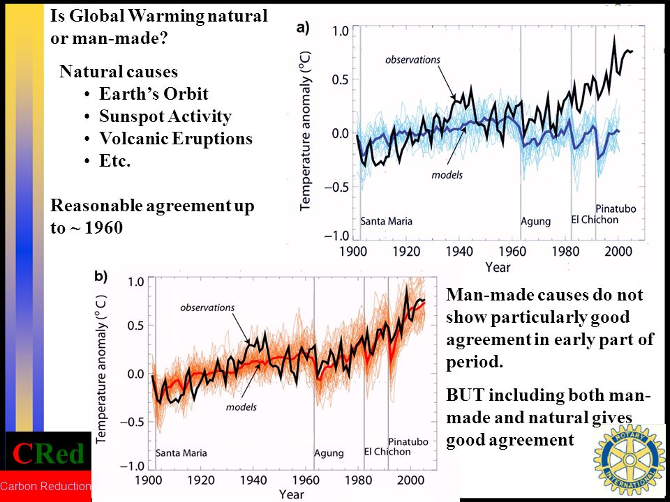 CRed Carbon Reduction Is Global Warming natural or man-made? Natural causes Earths Orbit Sunspot Activity Volcanic Eruptions Etc. Reasonable agreement