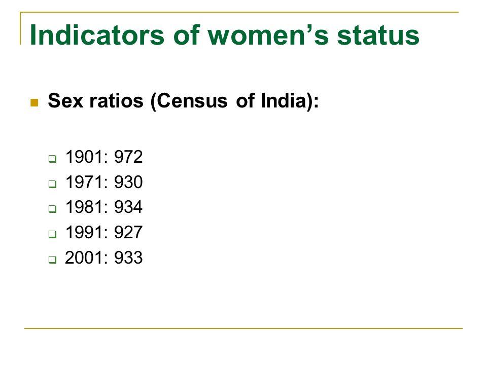Indicators of womens status