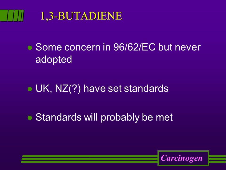 1,3-BUTADIENE l Some concern in 96/62/EC but never adopted l UK, NZ(?) have set standards l Standards will probably be met Carcinogen