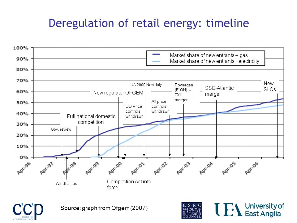 Deregulation of retail energy: timeline Market share of new entrants – gas Market share of new entrants - electricity Full national domestic competition New regulator OFGEM Competition Act into force DD Price controls withdrawn All price controls withdrawn Source: graph from Ofgem (2007) SSE-Atlantic merger Powergen (E.ON) – TXU merger New SLCs UA 2000:New duty Windfall tax Gov.