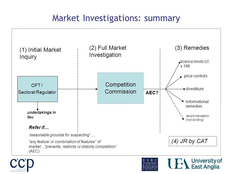 Market Investigations: summary OFT / Sectoral Regulator Competition Commission Refer if… reasonable grounds for suspecting … any feature or combination of features of market…prevents, restricts or distorts competition (AEC) (1) Initial Market Inquiry (2) Full Market Investigation (3) Remedies undertakings in lieu (4) JR by CAT AEC.