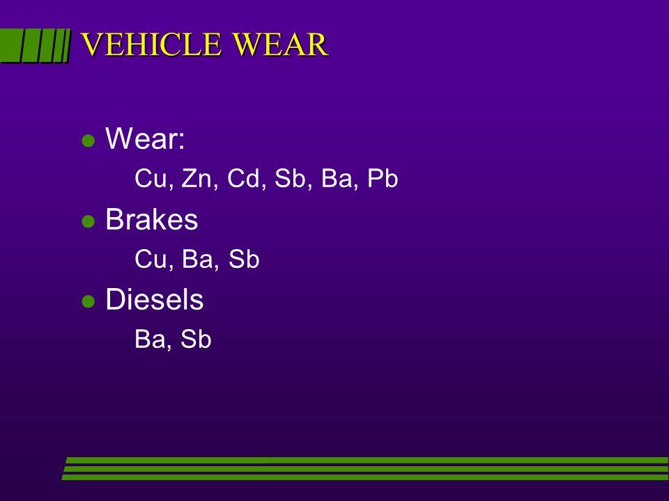 VEHICLE WEAR l Wear: Cu, Zn, Cd, Sb, Ba, Pb l Brakes Cu, Ba, Sb l Diesels Ba, Sb