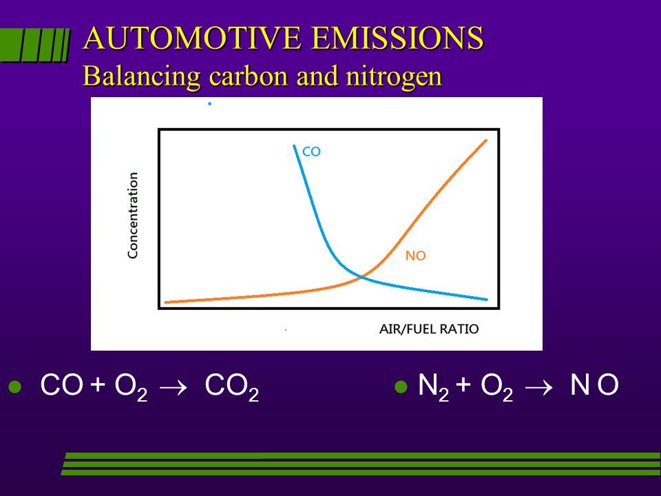 AUTOMOTIVE EMISSIONS Balancing carbon and nitrogen l l CO + O 2 CO 2 N 2 + O 2 N O
