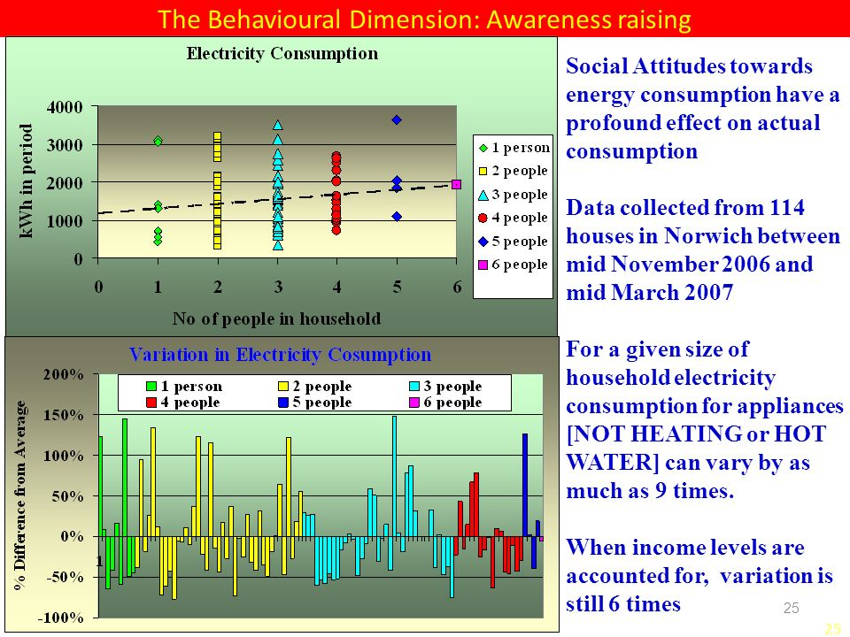 25 The Behavioural Dimension: Awareness raising Social Attitudes towards energy consumption have a profound effect on actual consumption Data collected from 114 houses in Norwich between mid November 2006 and mid March 2007 For a given size of household electricity consumption for appliances [NOT HEATING or HOT WATER] can vary by as much as 9 times.