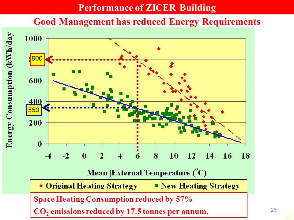 26 Good Management has reduced Energy Requirements 800 350 Space Heating Consumption reduced by 57% CO 2 emissions reduced by 17.5 tonnes per annum.