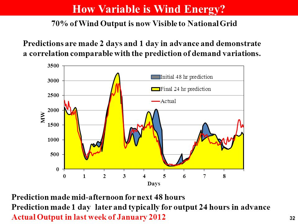 32 How Variable is Wind Energy.
