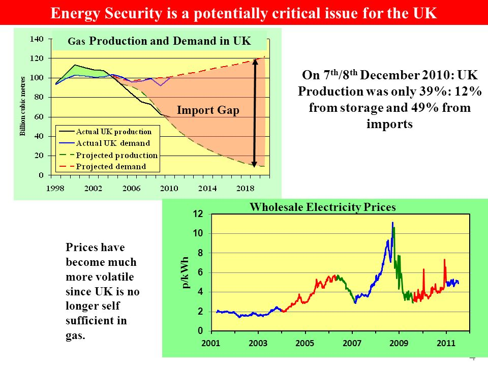 4 Import Gap Energy Security is a potentially critical issue for the UK Gas Production and Demand in UK On 7 th /8 th December 2010: UK Production was only 39%: 12% from storage and 49% from imports Prices have become much more volatile since UK is no longer self sufficient in gas.