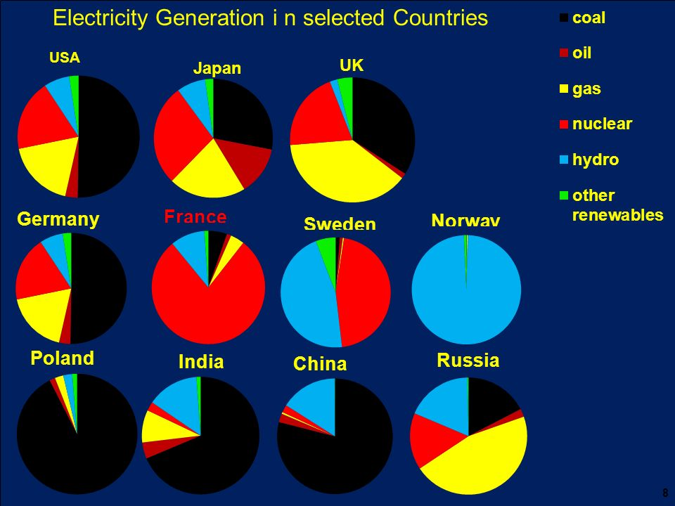 Electricity Generation i n selected Countries 8