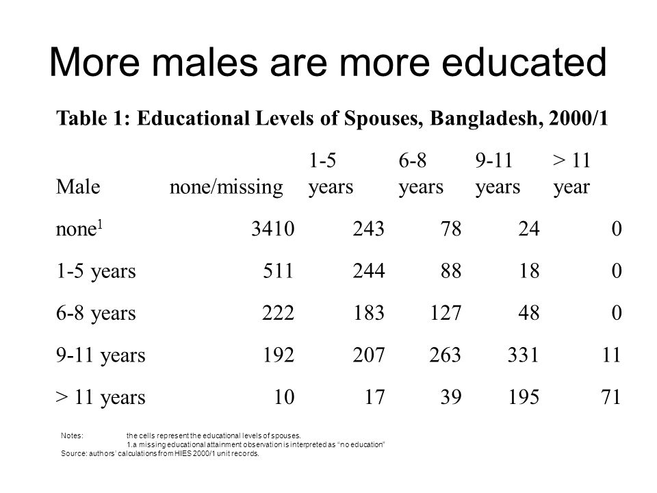 More males are more educated Table 1: Educational Levels of Spouses, Bangladesh, 2000/1 Malenone/missing 1-5 years 6-8 years 9-11 years > 11 year none 1 341024378240 1-5 years51124488180 6-8 years222183127480 9-11 years19220726333111 > 11 years10173919571 Notes:the cells represent the educational levels of spouses.