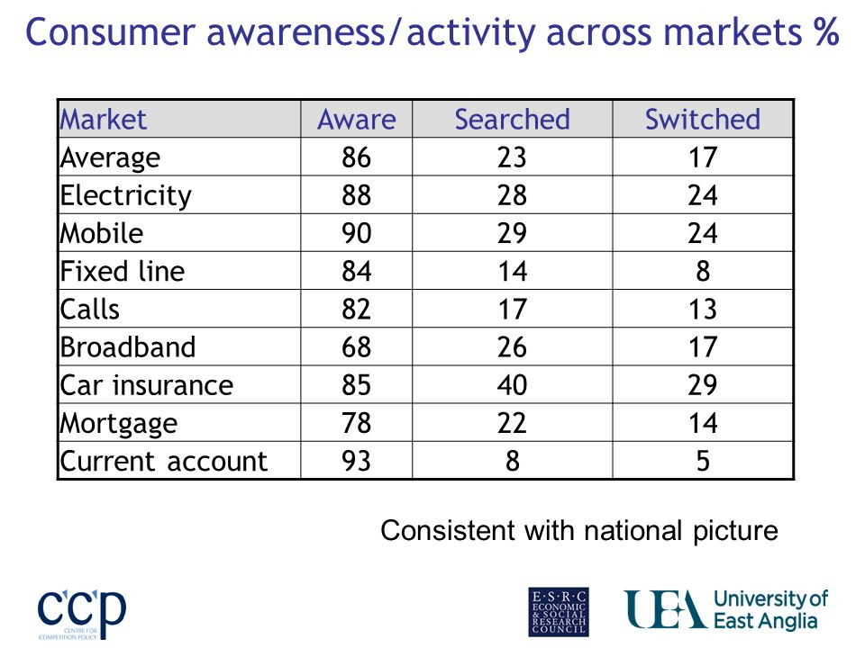 Consumer awareness/activity across markets % MarketAwareSearchedSwitched Average862317 Electricity882824 Mobile902924 Fixed line84148 Calls821713 Broadband682617 Car insurance854029 Mortgage782214 Current account9385 Consistent with national picture