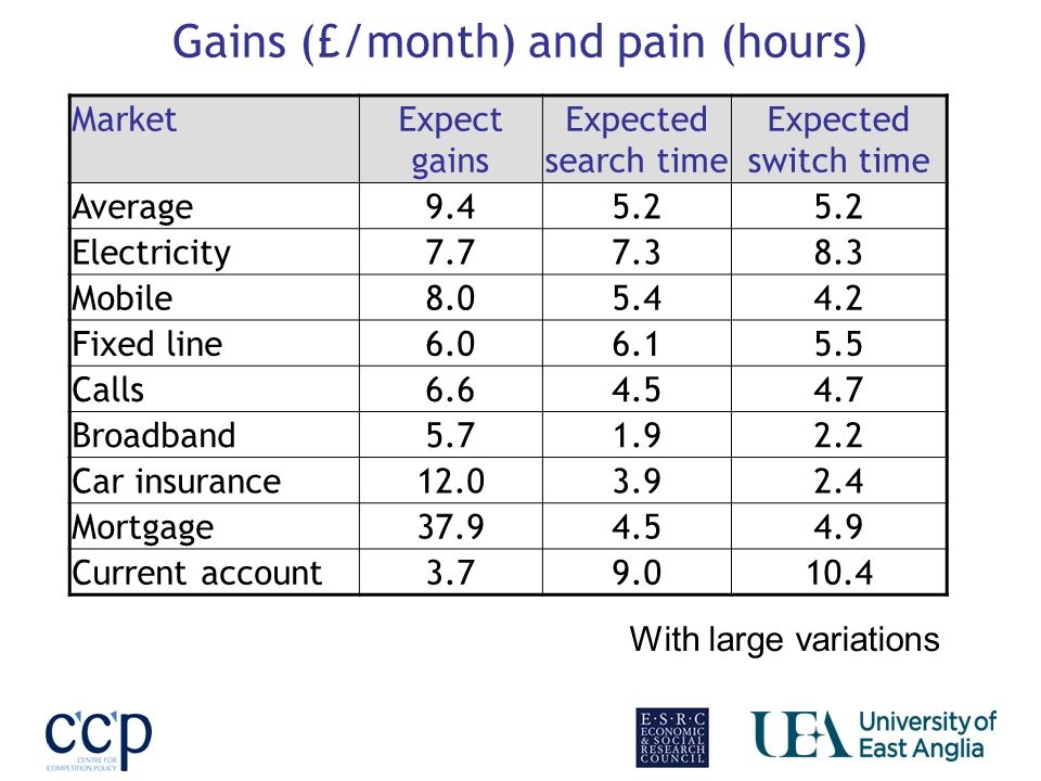Gains (£/month) and pain (hours) MarketExpect gains Expected search time Expected switch time Average9.45.2 Electricity7.77.38.3 Mobile8.05.44.2 Fixed line6.06.15.5 Calls6.64.54.7 Broadband5.71.92.2 Car insurance12.03.92.4 Mortgage37.94.54.9 Current account3.79.010.4 With large variations