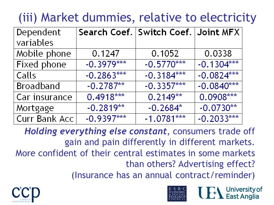(iii) Market dummies, relative to electricity Holding everything else constant, consumers trade off gain and pain differently in different markets.