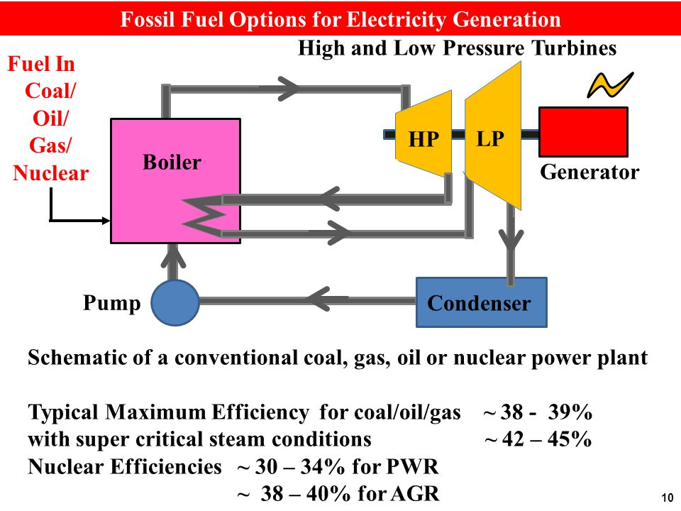 10 Fossil Fuel Options for Electricity Generation Boiler HP Generator Condenser Pump Fuel In Coal/ Oil/ Gas/ Nuclear Schematic of a conventional coal, gas, oil or nuclear power plant Typical Maximum Efficiency for coal/oil/gas ~ 38 - 39% with super critical steam conditions ~ 42 – 45% Nuclear Efficiencies ~ 30 – 34% for PWR ~ 38 – 40% for AGR High and Low Pressure Turbines LP