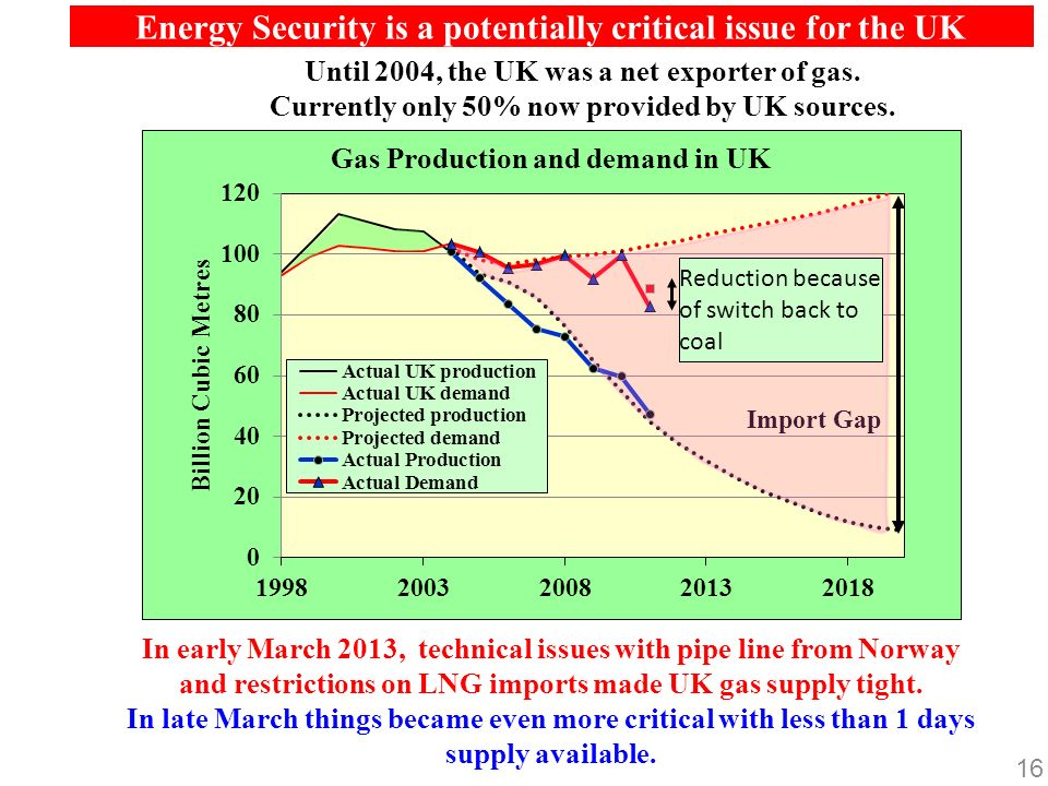 16 Energy Security is a potentially critical issue for the UK Until 2004, the UK was a net exporter of gas.