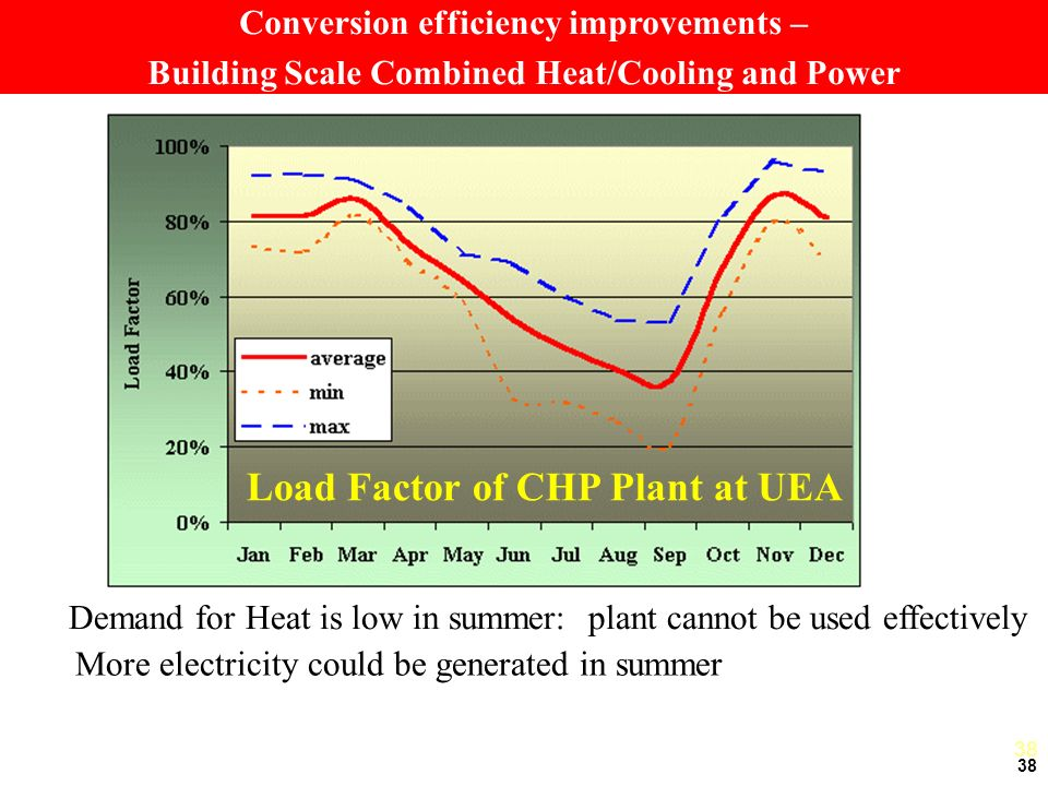 38 Load Factor of CHP Plant at UEA Demand for Heat is low in summer: plant cannot be used effectively More electricity could be generated in summer 38 Conversion efficiency improvements – Building Scale Combined Heat/Cooling and Power